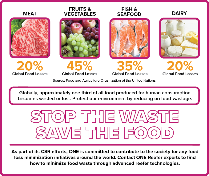 Food-Wastage-Infographics